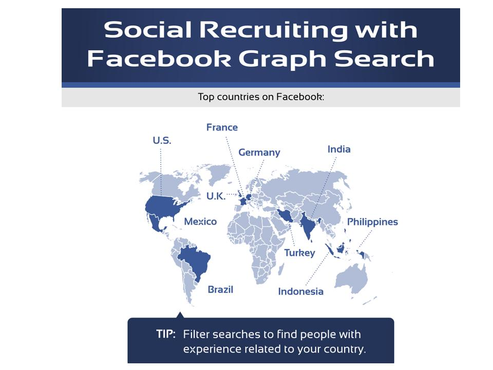 """Why Facebook """"Graph Search"""" Can Be Recruiters Best Friend"""