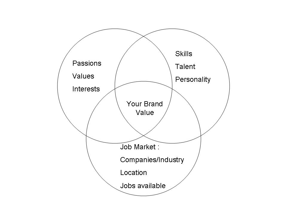 Brand Value Diagram  Resume Value Statement