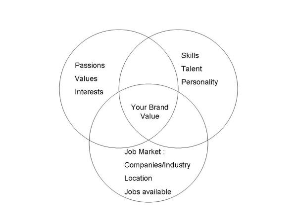 Brand Value Diagram